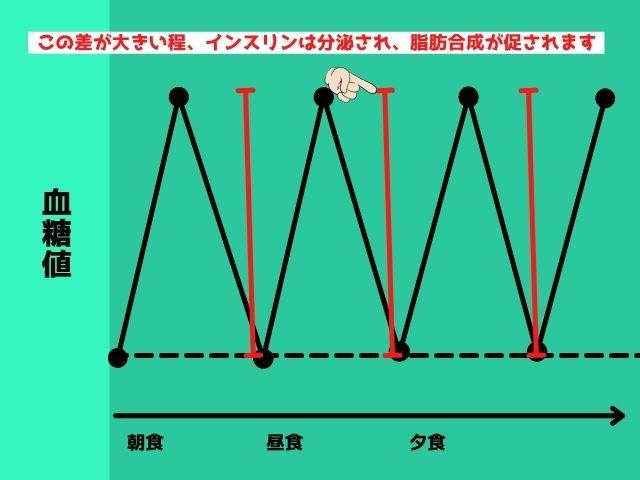 血糖値スパイクの模式図