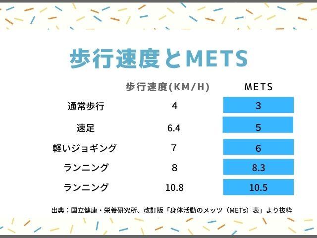 歩行速度とMETSの相関表
