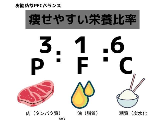 ダイエットに適したPFCバランス